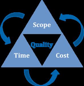 Metode manajemen Waktu 2