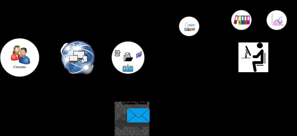 e-KAIDI - Processus